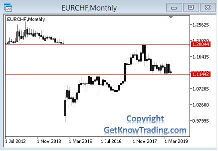 EUR/CHF trading range