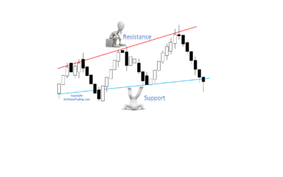 How To Draw Support and Resistance Trading Line