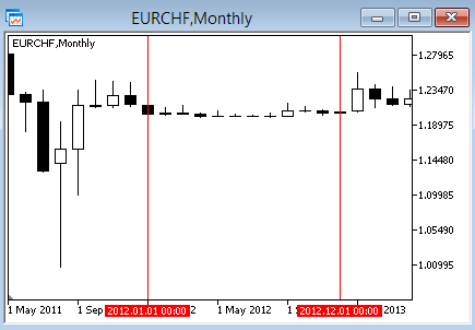EUR/CHF 2012 year without volatility