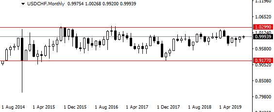USD/CHF yearly pip range