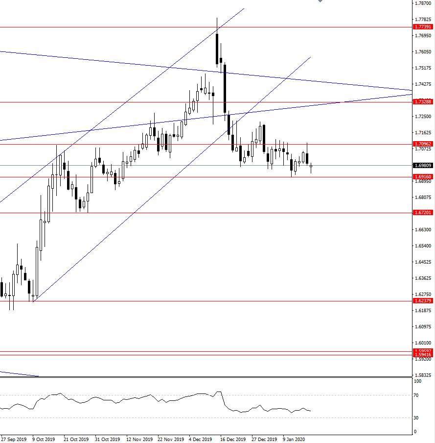 GBP/CAD daily trading setup