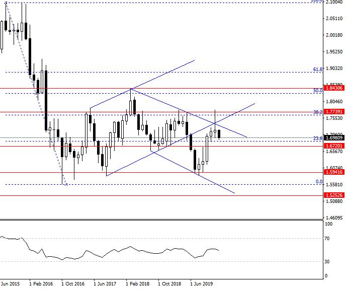 GBP/CAD weekly trading setup