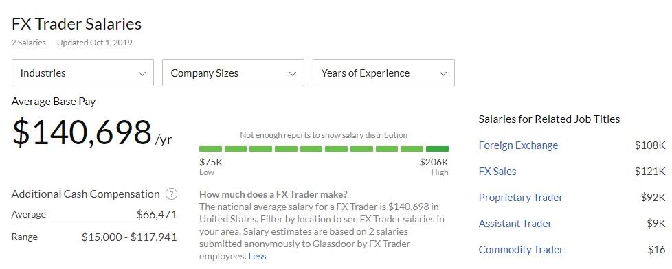 Average Forex Trader Salary - Info from Glassdoor.com