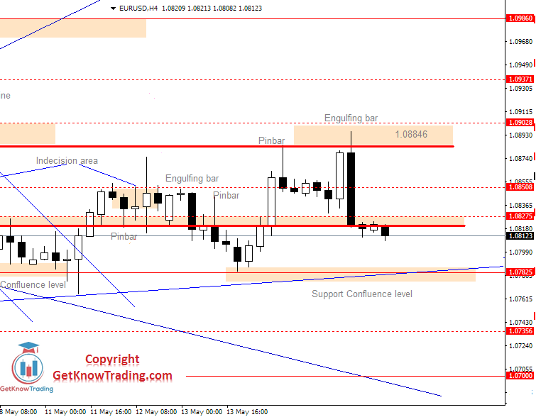 EURUSD Daily Forecast 14_05_2020