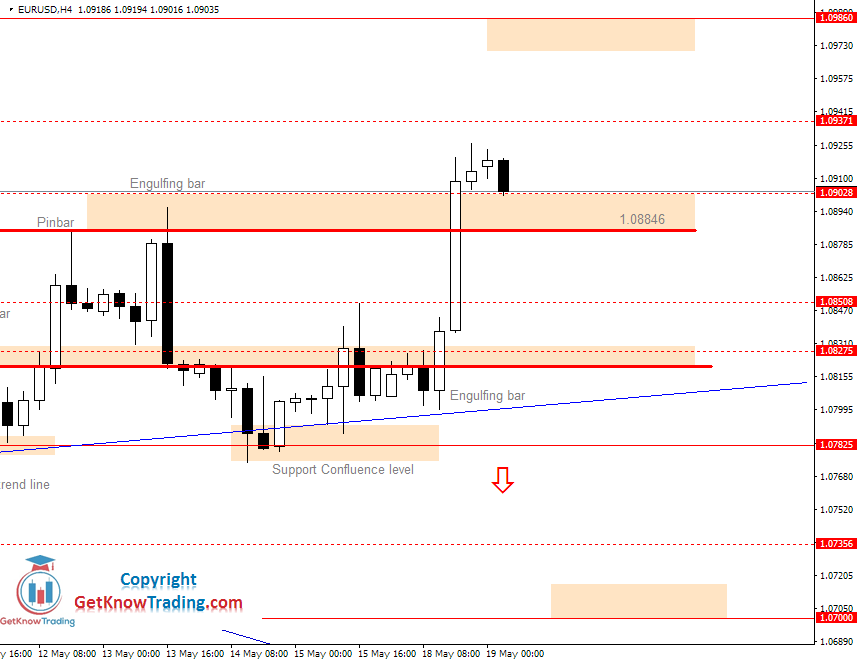 EURUSD Daily Forecast 19_05_2020