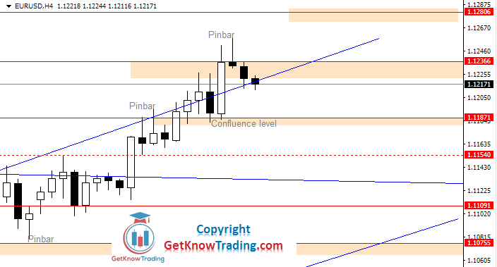 EURUSD Daily Forecast 04_06_2020