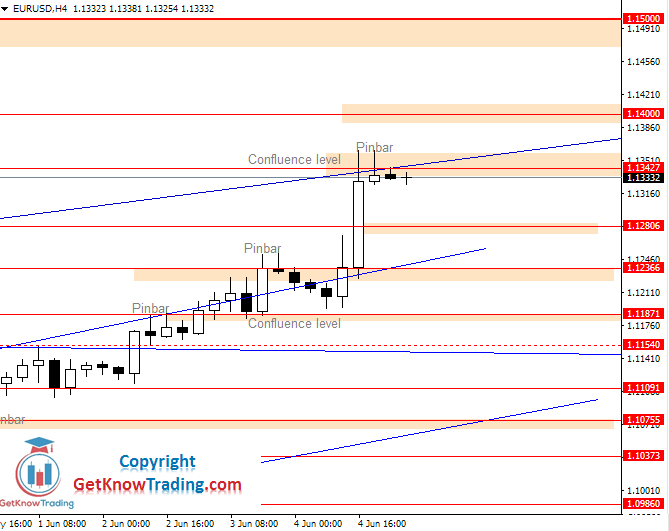 EURUSD Daily Forecast 05_06_2020