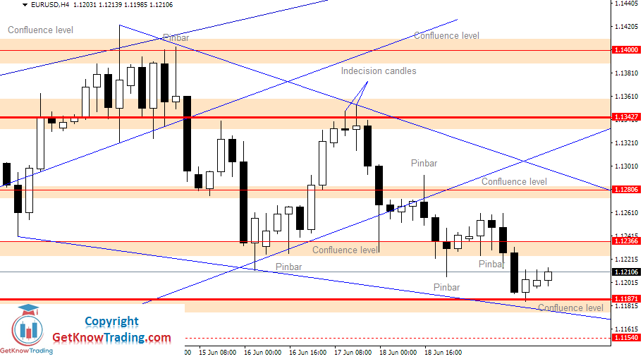 EURUSD Daily Forecast 19_06_2020
