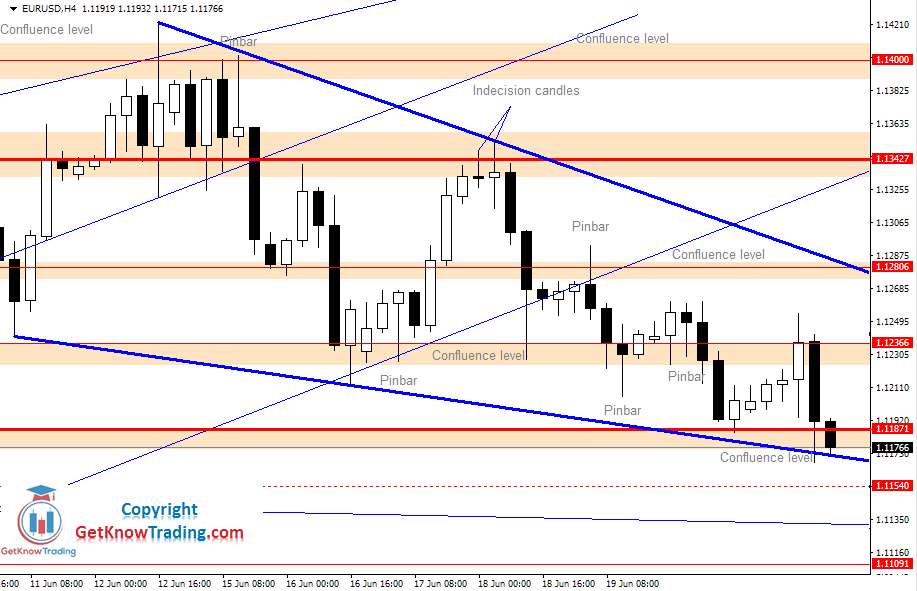 EURUSD Daily Forecast 20_06_2020