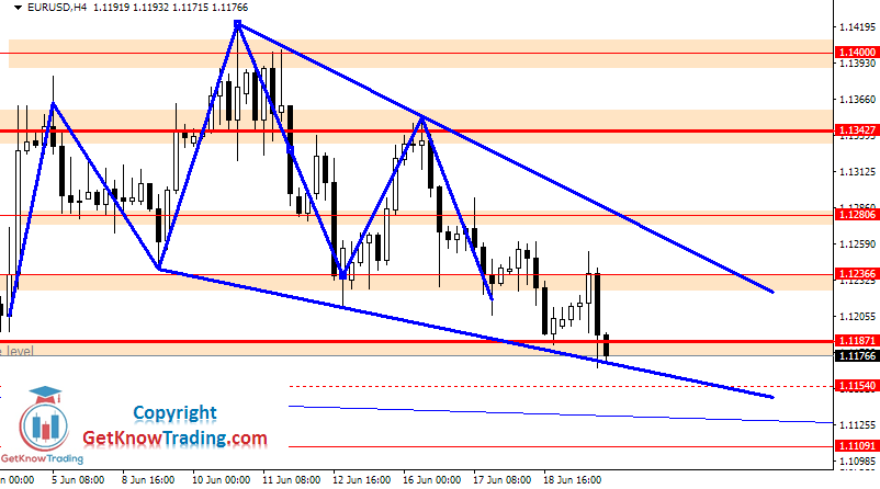EURUSD Daily Forecast 20_06_2020_0
