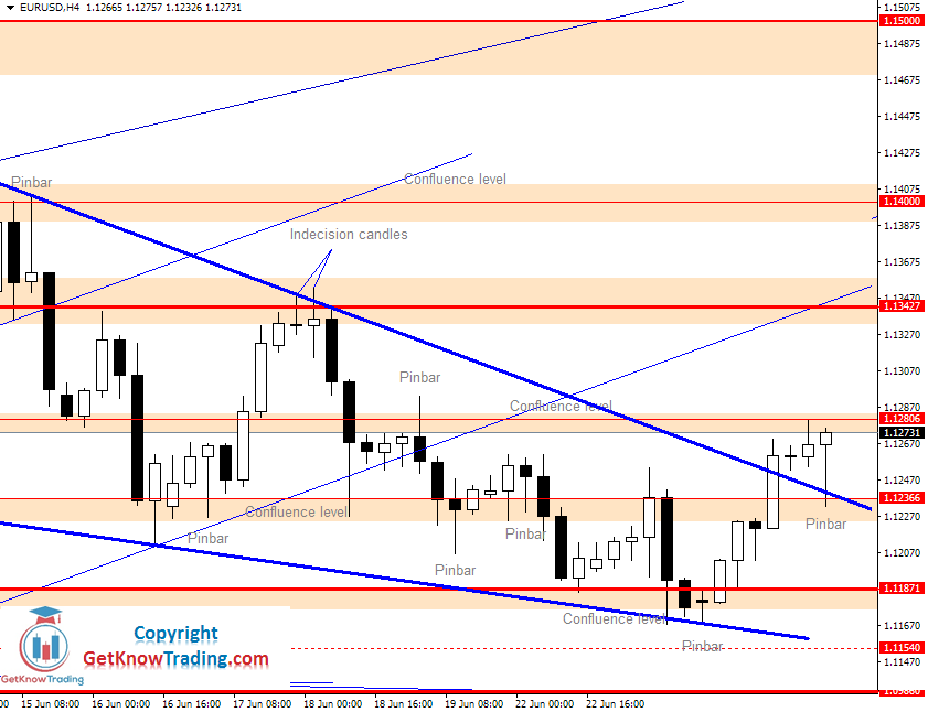 EURUSD Daily Forecast 23_06_2020
