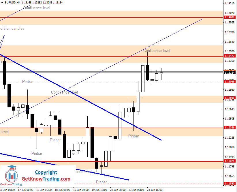 EURUSD Daily Forecast 24_06_2020