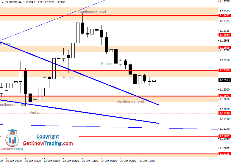 EURUSD Daily Forecast 26_06_2020