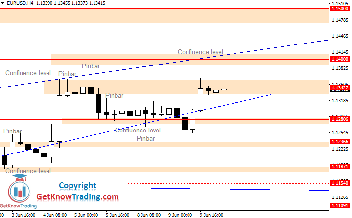 EURUSD daily analysis_10062020