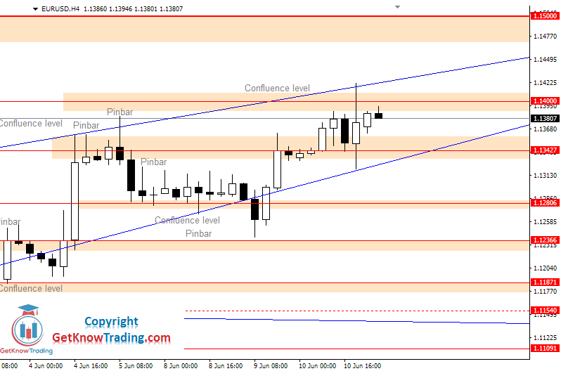 EURUSD daily analysis_11062020