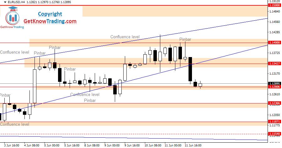 EURUSD daily analysis_12062020