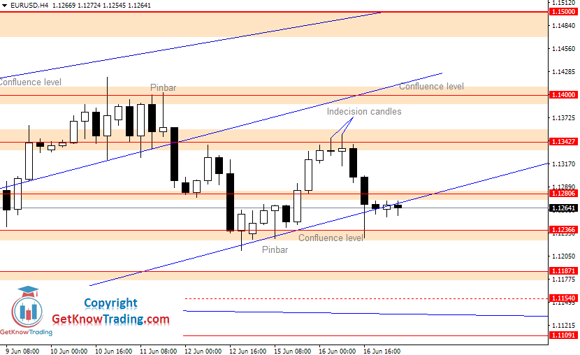 EURUSD daily analysis_17062020