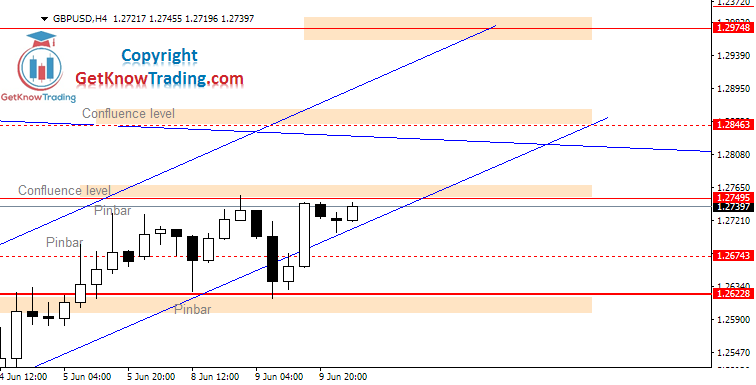 GBPUSD daily analysis_10062020