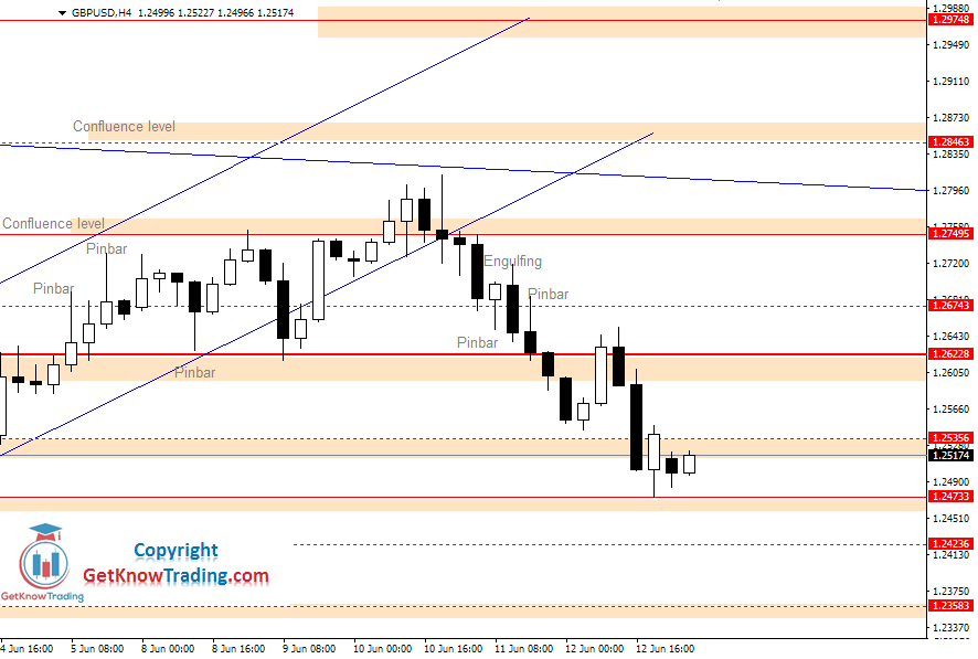 GBPUSD daily analysis_15062020