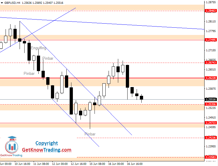 GBPUSD daily analysis_17062020