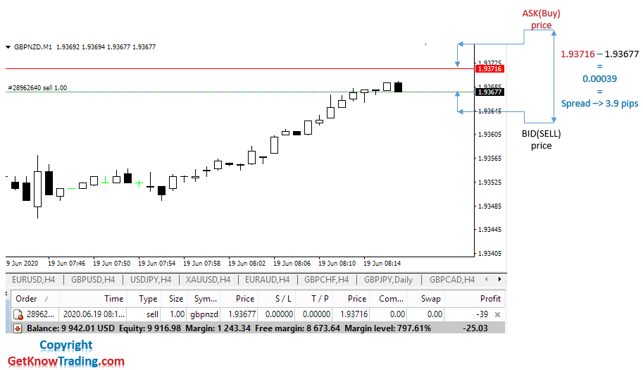 Spread_GBPNZD example