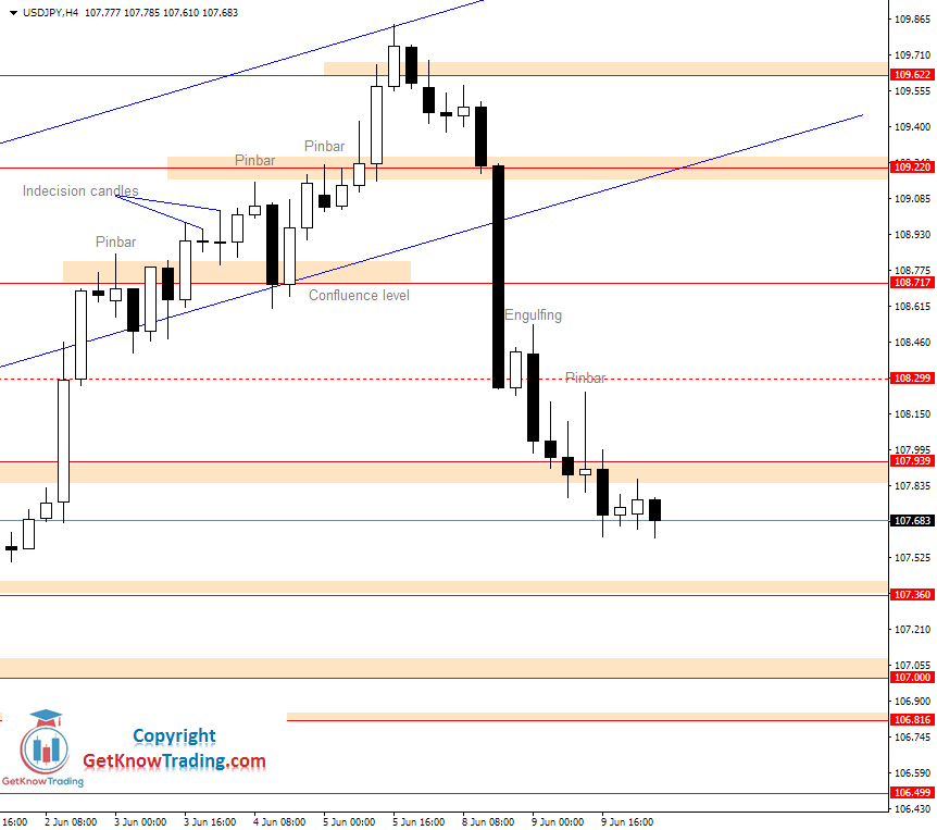 USDJPY daily analysis_10062020