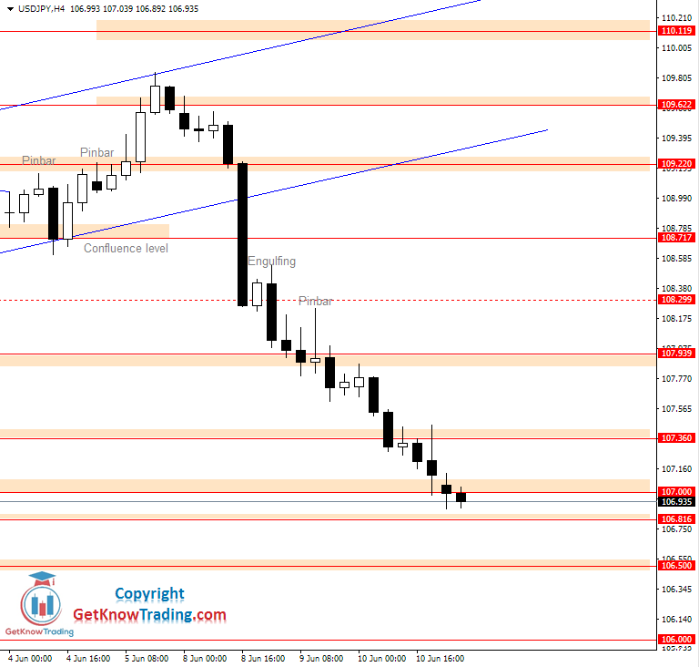 USDJPY daily analysis_11062020