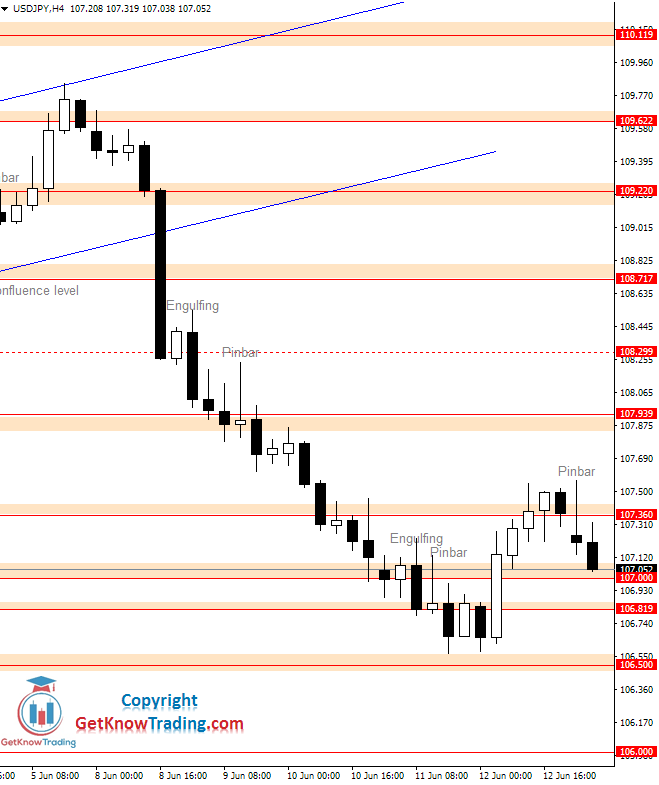 USDJPY daily analysis_15062020