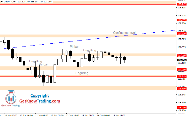 USDJPY daily analysis_17062020