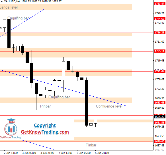 XAUUSD Daily Analysis_08.06.2020.