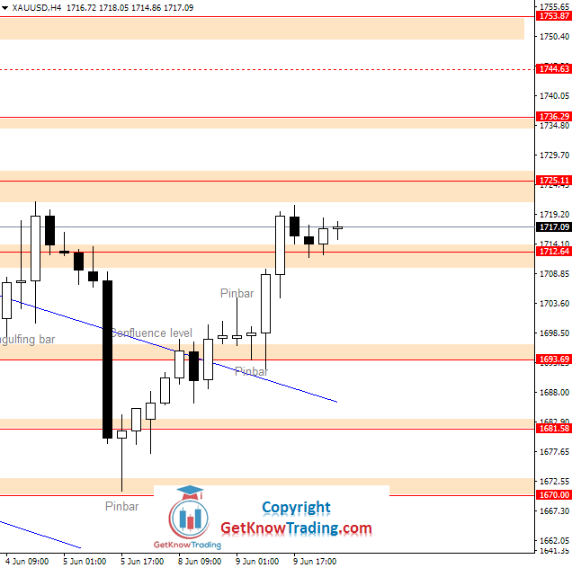 XAUUSD daily analysis_10062020