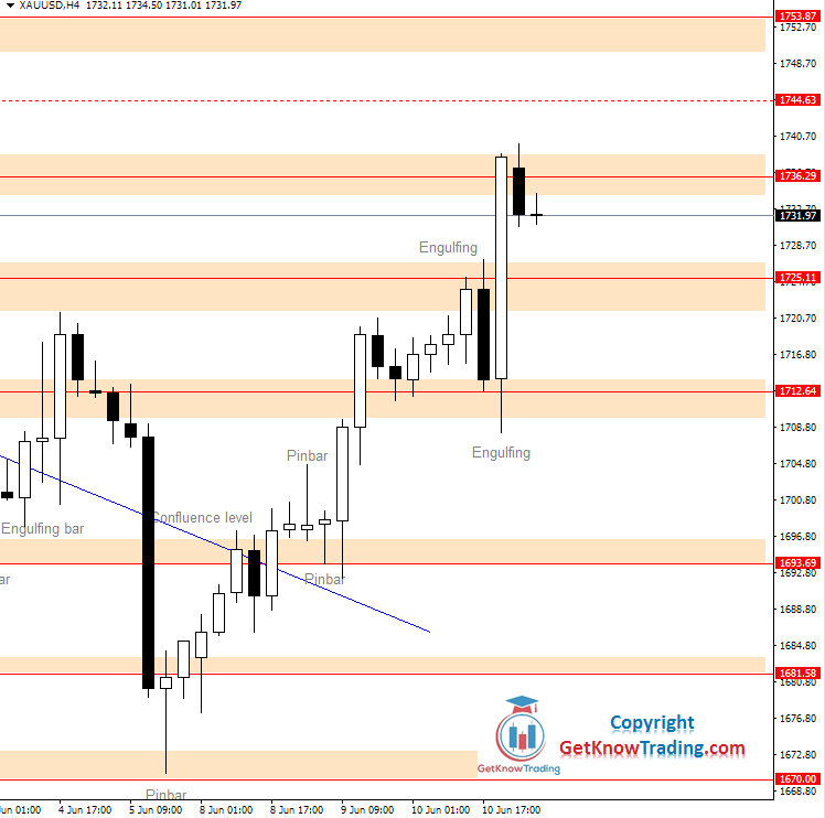 XAUUSD daily analysis_11062020