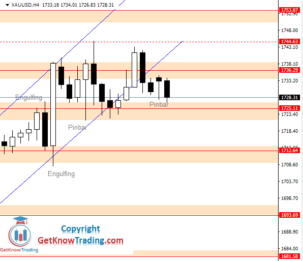 XAUUSD daily analysis_15062020