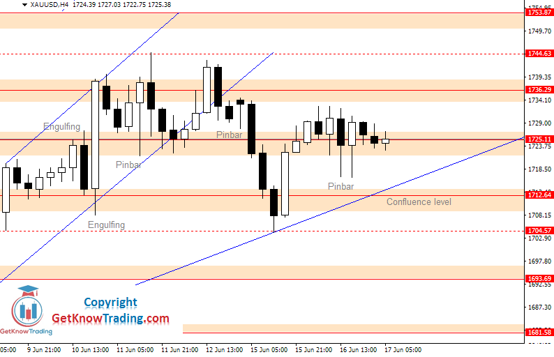 XAUUSD daily analysis_17062020