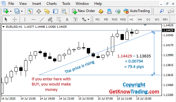 Buy in Forex