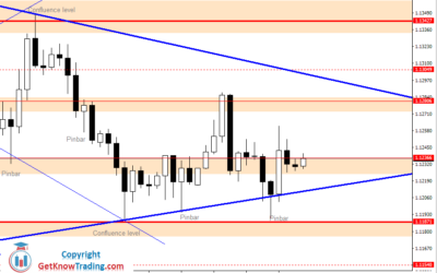 Intraday Analysis for EURUSD, July 01, 2020