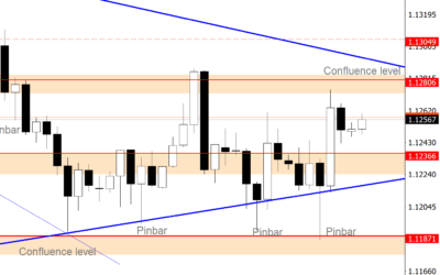 Intraday Analysis for EURUSD, July 02, 2020