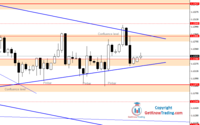 Intraday Analysis for EURUSD, July 03, 2020
