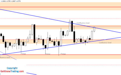 Intraday Analysis for EURUSD, July 06, 2020