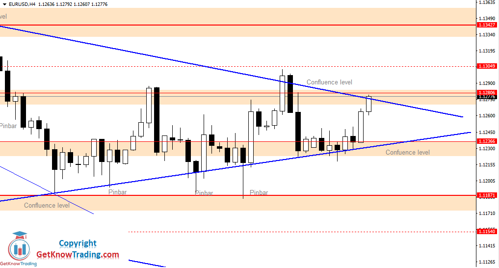 EURUSD Daily Forecast 06_07_2020