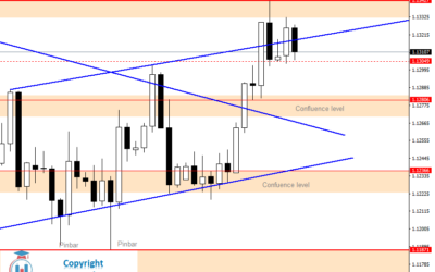 Intraday Analysis for EURUSD, July 07, 2020