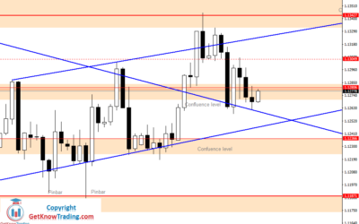 Intraday Analysis for EURUSD, July 08, 2020
