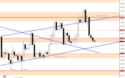 Intraday Analysis for EURUSD, July 10, 2020