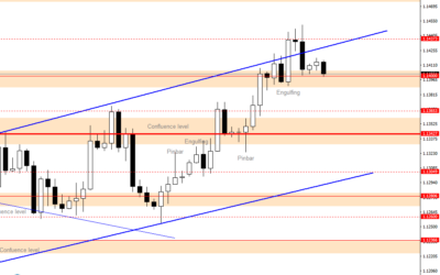 Intraday Analysis for EURUSD, July 16, 2020