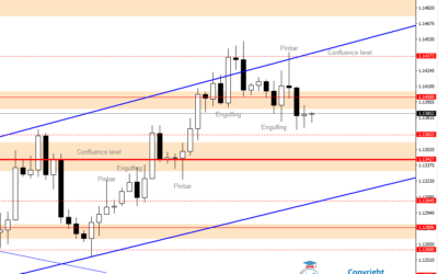 Intraday Analysis for EURUSD, July 17, 2020