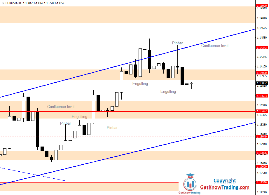 EURUSD Daily Forecast 17_07_2020