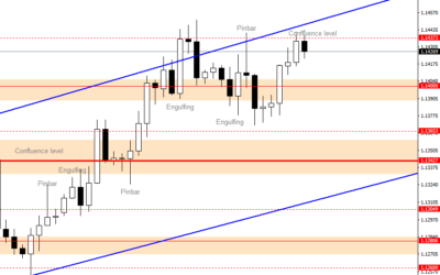 Intraday Analysis for EURUSD, July 18, 2020