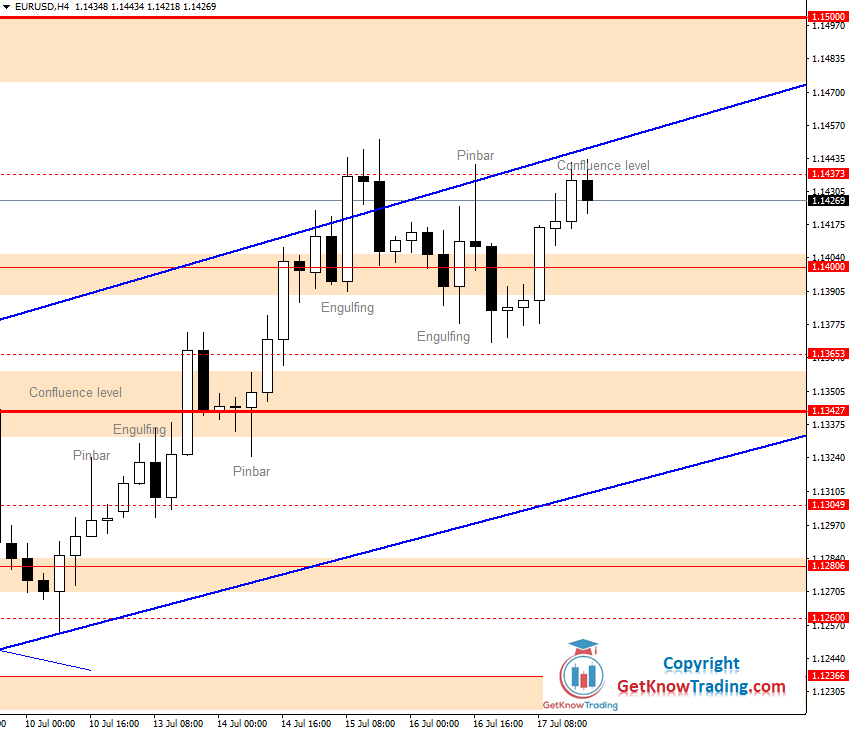 EURUSD Daily Forecast 18_07_2020