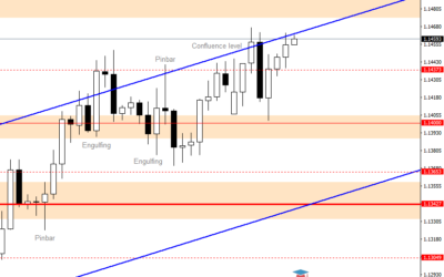 Intraday Analysis for EURUSD, July 21, 2020