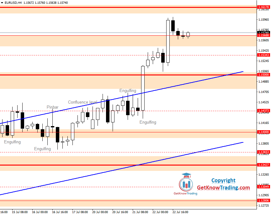 EURUSD Daily Forecast 23_07_2020